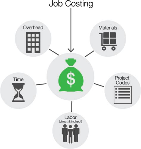Time Mba Material by Explain The Advantages And Disadvantages Of The Costing