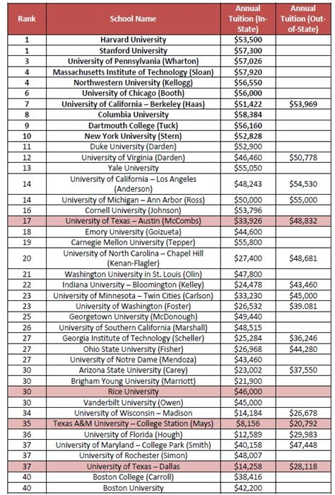 College Mba Ranking by Tuition And Costs Data And Rankings Autos Post