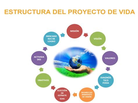 proyectos on pinterest 234 pins autogestion del proyecto de vida pictures to pin on