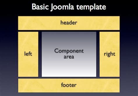 simple free joomla templates tutorial how to add module to a joomla template