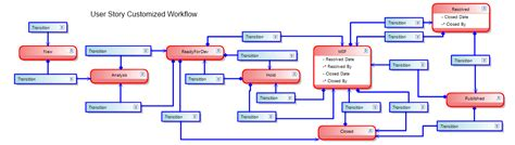 user story workflow adjustment of workflow of tasks in tfs it daily