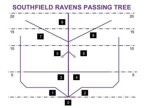 passing tree diagram for football pistol offense playbook