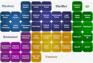 Essay As A Literary Genre by Genres Of Yal Literature On Adults Literary Genre And