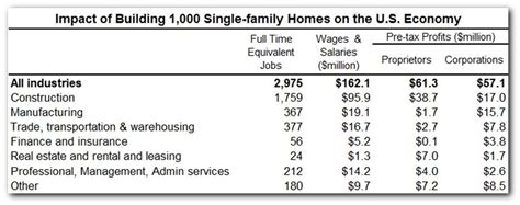 breakdown of fees when buying a house what building 1 000 homes means to the u s economy eye