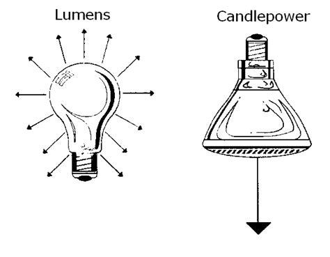 lumens to candela in the spotlight 1 candlepower versus lumens bulbamerica