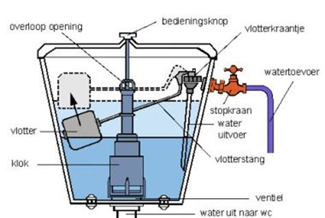 Villeroy En Boch Toilet Vlotter by Wc Water Komt Te Traag In Toiletpot