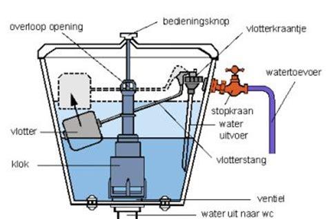 chemisch toilet hoog model wc water komt te traag in toiletpot