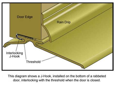 Exterior Door Threshold Types Weatherizing Products Interlocking Thresholds