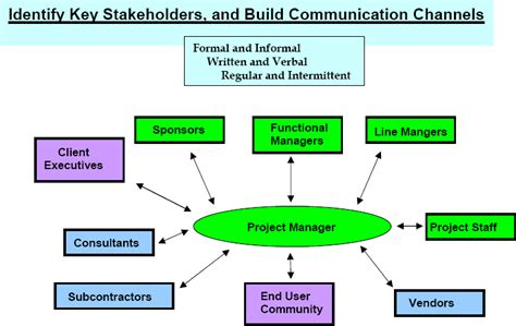 which section is responsible for providing communication planning and resources proactive communication for project managers