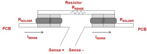 sensing resistor dimensions choosing the right sense resistor layout power house blogs ti e2e community