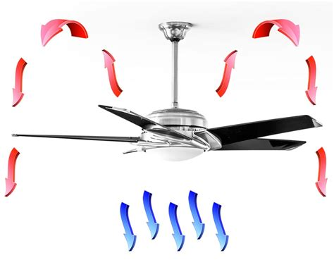 Ceiling Fan Rotation Summer by Pin By Jeri Wilson Farley On Hmmm