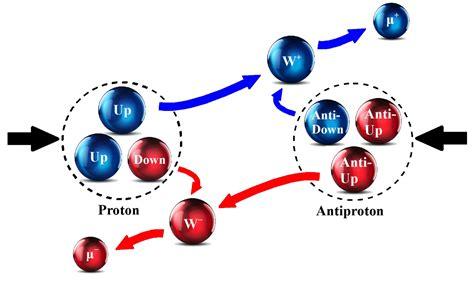 Anti Proton by Humor In Gravitational Physics Dharma Wheel