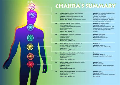 major chakra series learn  sacral chakra
