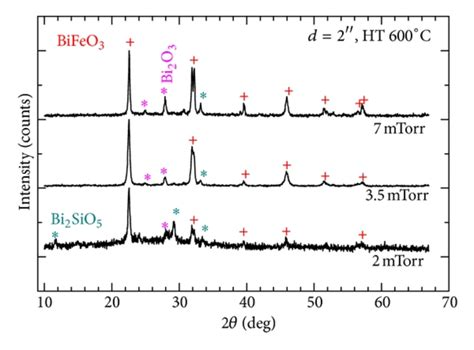 xrd pattern of bifeo3 xrd patterns of bismuth ferrite films deposited under