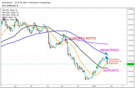 trading con medie mobili trading con le medie mobili we trading