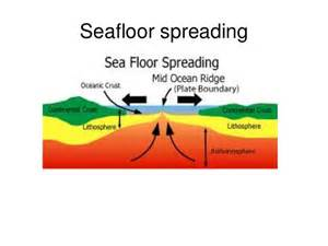 seafloor spreading and subduction