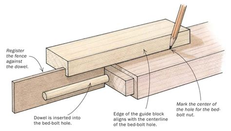 Bed Frame Bolts And Nuts Two Techniques For Bed Bolt Alignment Finewoodworking
