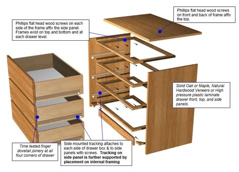 Drawer Construction Methods by Construction Details New Woodcraft