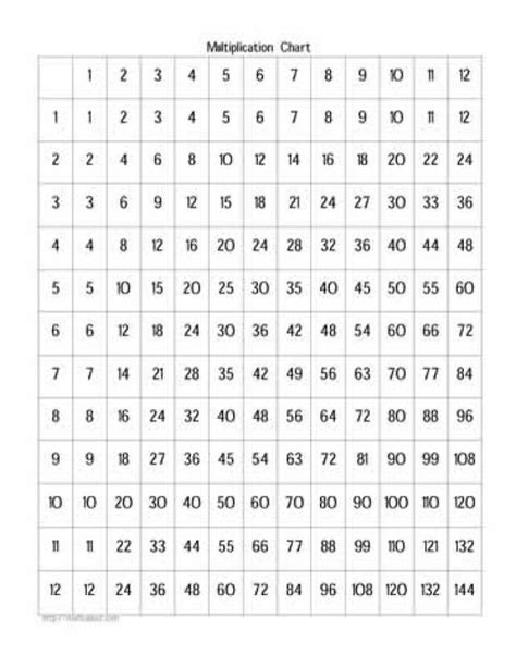 printable multiplication table sheet the 25 best ideas about times table chart on pinterest
