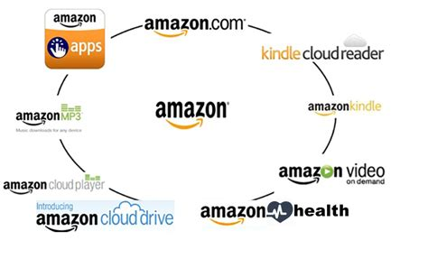 amazon healthcare top 10 companies leading the digital health wt vox