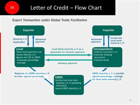 Flow Chart Letter Of Credit International Trade Marketing