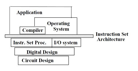 Difference Between Risc And Cisc Architecture Firmcodes Architectural Design Attributes Are Divided In