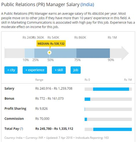 Mba Hr Salary In India Per Month by Careers In Advertising And Relations Pr In India