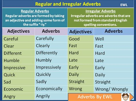 regular and irregular adverbs language esl efl