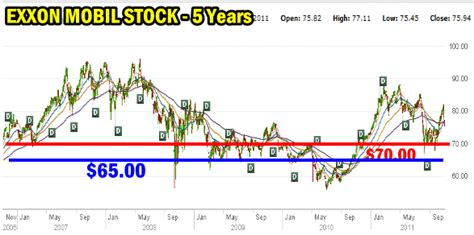 mobile stock charts xom stock chart maybe the 3 most undervalued high