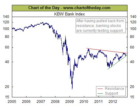 kbw bank index banks are fast approaching a critical decision point all