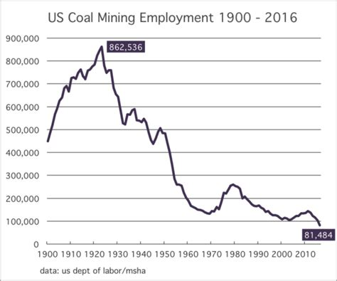 coal jobs and the power of a false premise gregor us