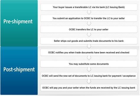 Letter Of Credit Documents Used In Export Trade Ocbc Business Banking Lc Transfer Sales