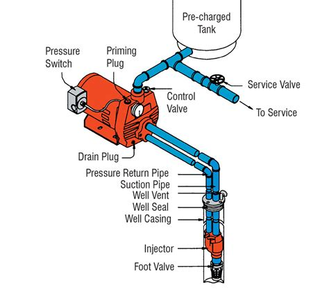 shallow well jet diagram solar well pumps for grid homes