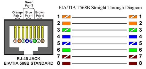 cat 6 cable wiring diagram how to make a cat6 patch cable warehouse cables