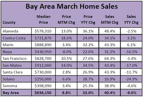 tight supply of homes driving prices higher holding back