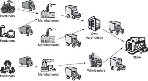 Food Systems Mba by February 2016 The Of Logistics At Mgeps At Upv