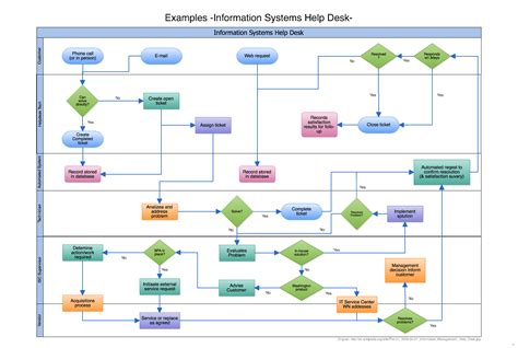 create a flowchart create flow chart flowchart swimlane print gorgeous