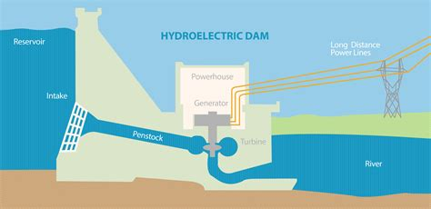 dam diagram hydro system structure nwrp