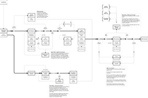 workflow standards sharepoint workflow template best free home design