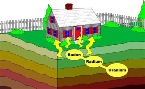radon gas in basements most likely sources of radon gas a z radon services inc