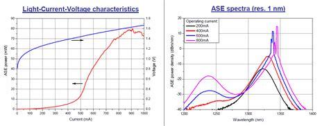 laser diodes gain medium gain chip for 1300 1360nm tuning