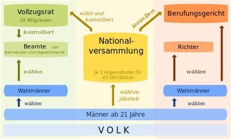 Wen Lädt Zum Richtfest Ein by Franz 246 Sische Verfassung 1793