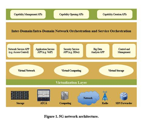 network function virtualization concepts and applicability in 5g networks wiley ieee books network requirements and architecture in the 5g era