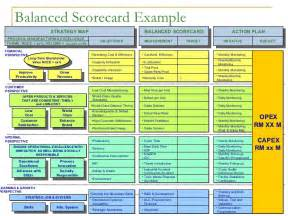 operational scorecard template balanced scorecard exle strategy map balanced scorecard