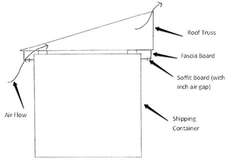 Shed Roof Home Plans by How To Fit A Roof Onto Your Shipping Container Container