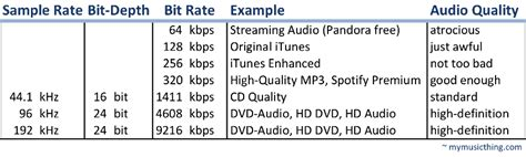 bit rate hi fi 2 0 let s do the math my thing