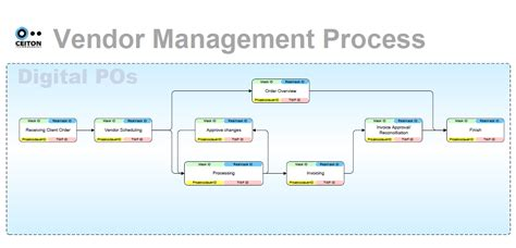 workflow management ceiton process consulting