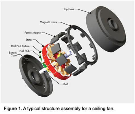 brushless dc electric motor design