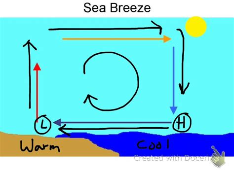 diagram of sea and land diagram of land and sea land and sea