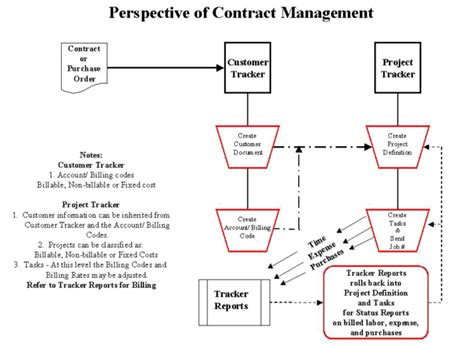 contract management workflow process lotus notes software tracker suite contract management